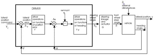 adaptive control model