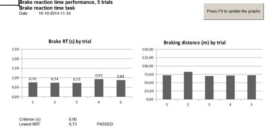 Brake reaction time performance