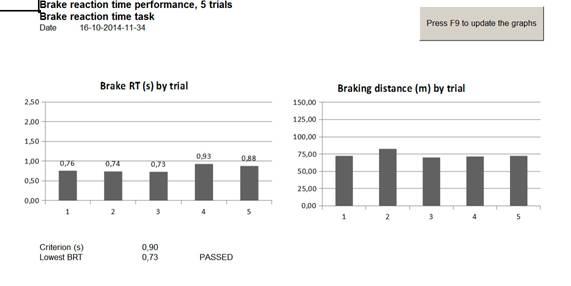 Brake reaction time performance